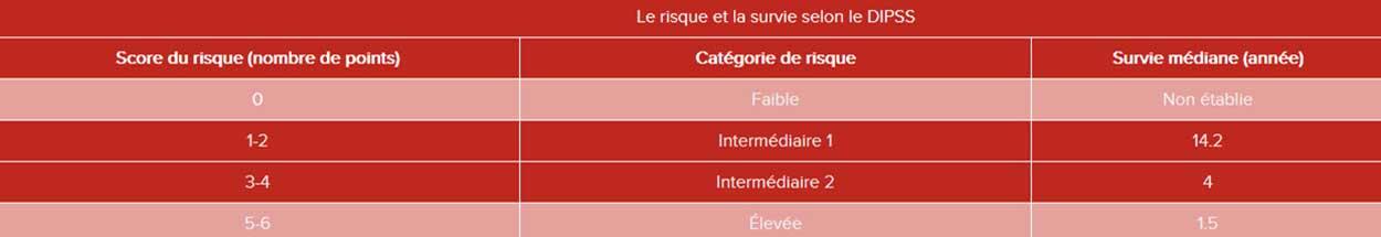 FR-Myelofibrosis-Table